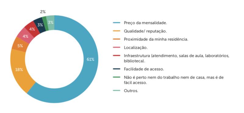 Gráfico sobre visão do aluno