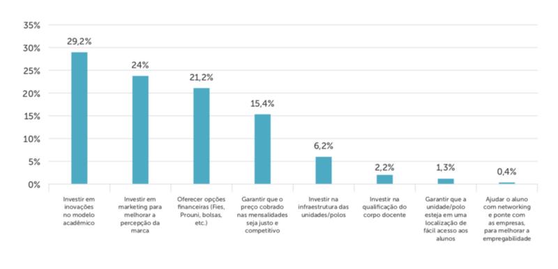 Gráfico sobre captação de alunos
