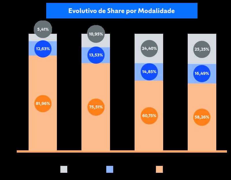 gráfico mostra o crescimento das modalidades presencial, semipresencial e EaD no Quero Bolsa