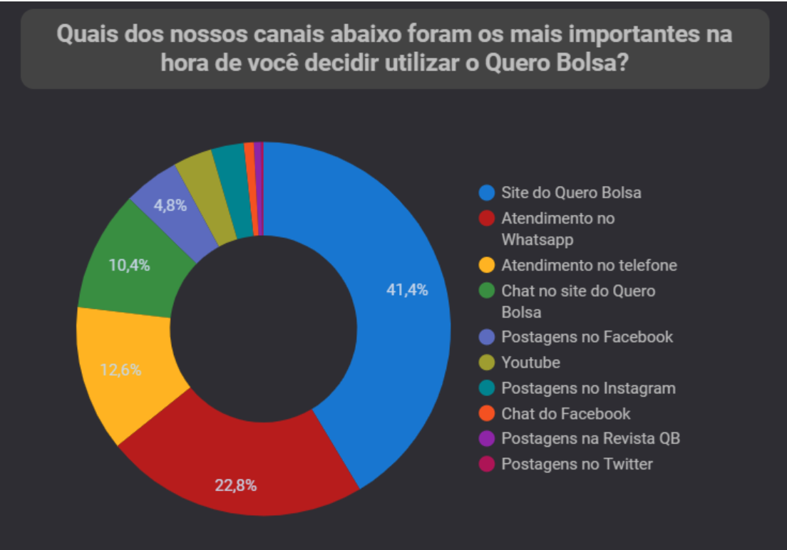 Gráfico que demonstra a origem dos alunos no Quero Bolsa